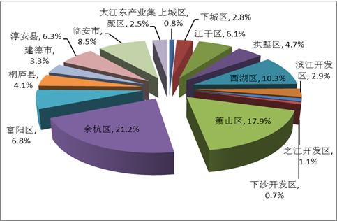 2017杭州房地产市场报告出炉 余
