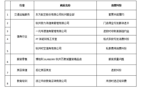 杭州发布消费纠纷典型案例 万象城、...