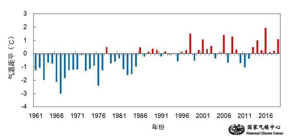 今年是1961年以来气温第二高年份