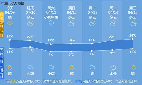 杭州晴朗干燥堪比大西北 周末冷空气抵达 阴雨上线