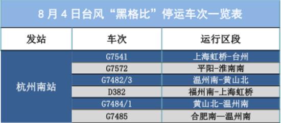 """受台风""""黑格比""""影响 8月4日、5日杭州停运部分动车组列车"""