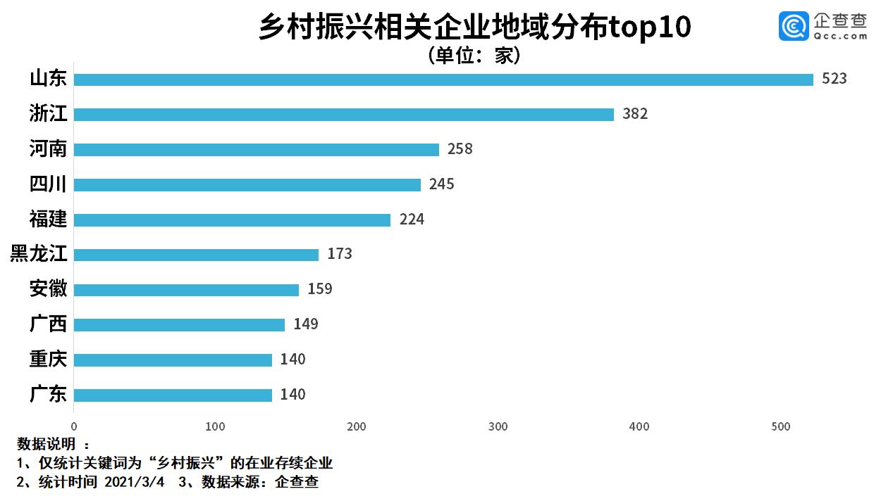 我国乡村振兴相关企业超4000家,浙江这个城市数量位居全国第一