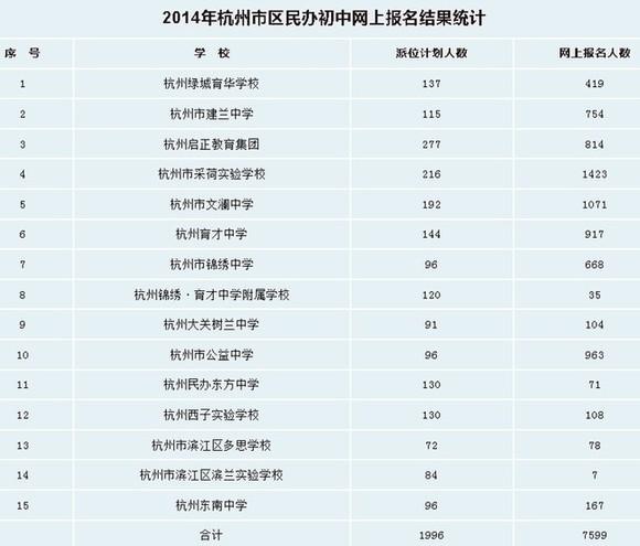 杭州民办初中网报结果公布 公益中学创纪录