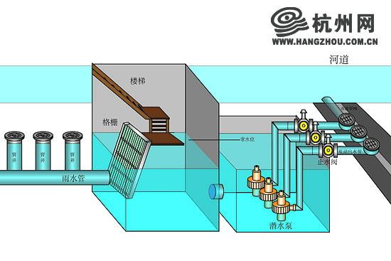 雨水泵站由雨水收集井、进水管、格栅、集水池、水泵、排水管道组成,主要功能是收集地势低洼区域内的雨水、地下水,提升到标高的雨水管网,最终排入河道。  杭州网讯 立交桥下穿隧道由于地势低洼,遇上强降雨天气,总是容易成为淹水重灾区。为加强这些地方的防涝能力,市城管委按照《杭州市城市防汛排涝三年行动计划(2014-2016年)》用三年时间对立交雨水泵站进行提升改造。  据了解,由杭州市城管委市政监管中心管理、杭州市路桥有限公司养护含雨水泵站的大型立交桥梁有20座,列入2014年雨水泵站提升改造计划的主