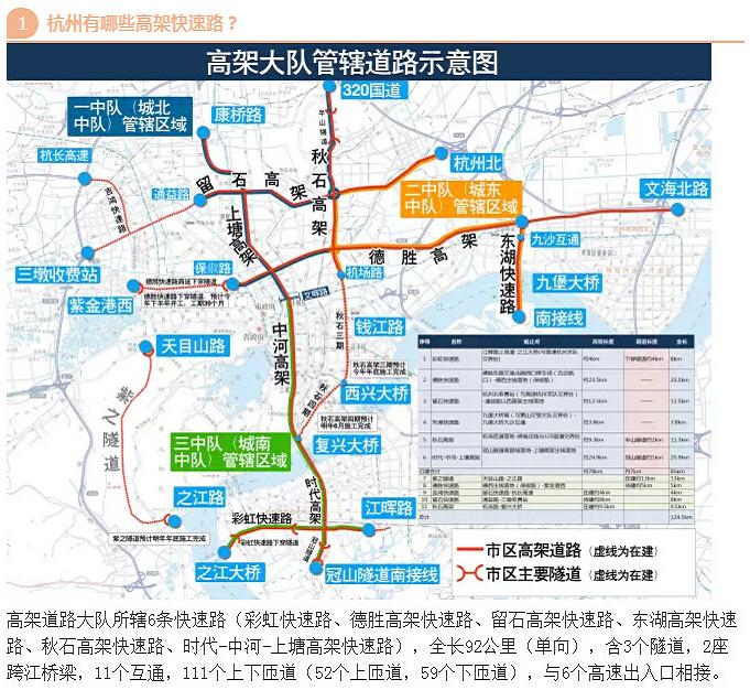 杭州高架快速路上的这些规矩 你都知道吗