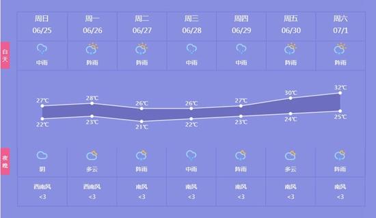 一周天气预报-杭州新的一周依旧雨水缠绵 后半周还将迎来一次暴雨