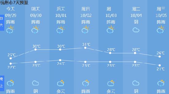 今日浙江杭州天气预报_杭州天气预报一周7天